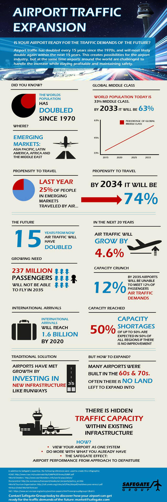 Airport Traffic Expansion Infographic